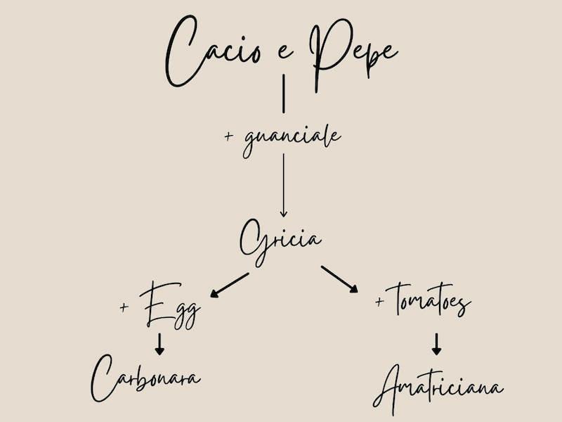 Cacio e Pepe scheme